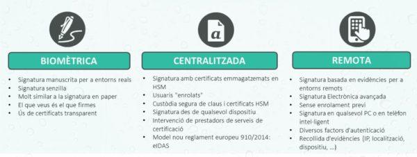 Qualita desenvolupa la solució per a la gestió de processos de signatura electrònica send2sign