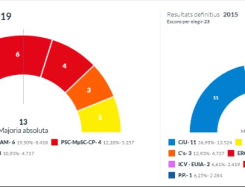Junts per Sant Cugat guanya les eleccions a Sant Cugat del Vallès