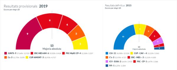 Resultat Eleccions Municipals Sant Cugat